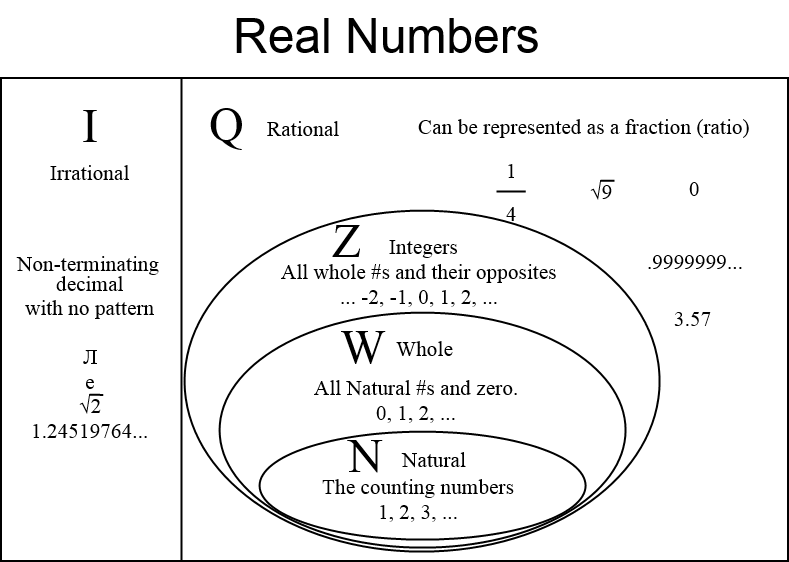 Real Numbers Diagram